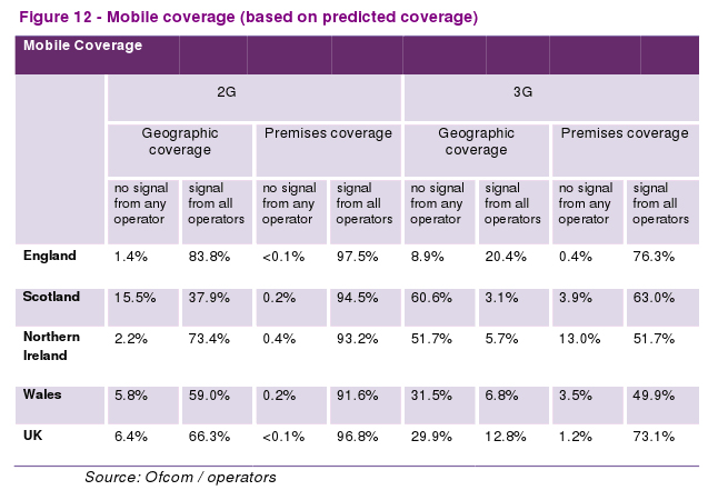 Mobile coverage based on predicted coverage